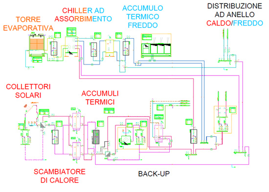 – Layout dell'impianto di Solar Cooling dell'edificio F51