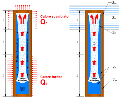 "Schema di funzionamento di un heat-pipe ""Wickless"""